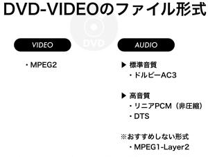 DVDオーサリング ファイル形式